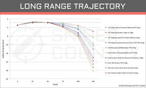 Pistol Caliber Ballistics Chart 357 Mag Vs 9mm Cartridge Comparison Sniper Country