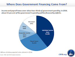 Number 1 Charts 2014 Tax Day 2014 Ten Charts To Explain Our Federal Tax System