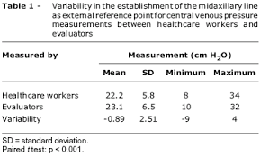 Central Venous Pressure Measurements Variability In The Establishment Of An External Reference