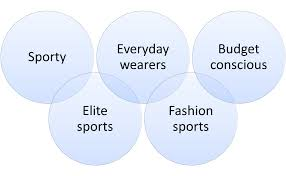 market segmentation essay market segmentation example for sports  market segmentation example for sports shoes exampl market segmentation for sports shoes