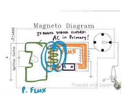 magneto theory magneto theory
