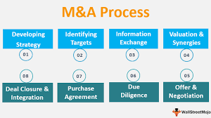 M A Process Top 8 Steps In The Merger And Acquisition Process