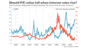 Now That Interest Rates Are Solidly Higher What Should