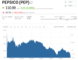 Pepsico Structure Chart Pep Stock Pepsico Stock Price Today Markets Insider