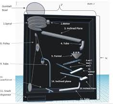 picture of procedure and design