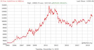 Gold Price Hong Kong