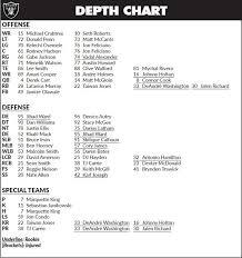 Raiders Qb Depth Chart Oakland Raiders Depth Chart 2016 Best Picture Of Chart
