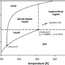 Co2 Phase Chart Co2 Phase Diagram 3d 3d Phase Diagram Water Pvt Diagram