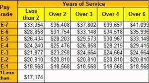 2020 Air Force Pay Chart 2020 Military Pay Chart Www Bedowntowndaytona Com
