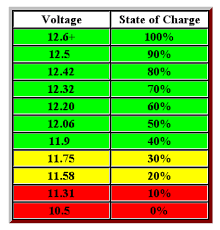 Lead Acid Battery Specific Gravity Chart Pin On Camping And Rving