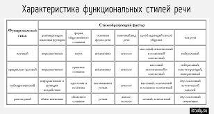 Какие бывают стили текста какиебывают рф Стили текста в русском языке контрольная работа