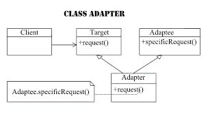 Adapter Pattern Impressive Adapter Pattern Learn About The Adapter Pattern
