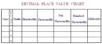 Image result for decimal chart