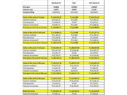 Nsc Vs Fd Tax Saving Investment Nsc Vs 5 Year Bank Fd