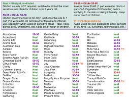 Essential Oils Blend Chart Bedowntowndaytona Com