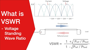 Swr Loss Chart What Is Vswr Voltage Standing Wave Ratio Electronics Notes