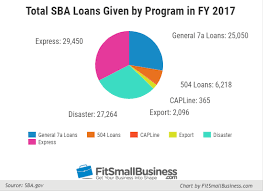 Sba Loans Types Rates Requirements