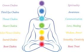 Chakra Tone Chart 6 Tips On How To Balance Your Chakras Destination Deluxe