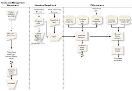 68 Explanatory Inventory Control Process Flow Chart