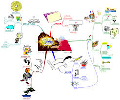 Интеллект карты mind maps  Подробнее об Интеллект картах на сайте проекта mind map ru