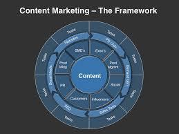 Content Marketing Planning Template Four Quadrant Gtm Strategies