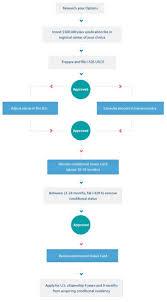 eb5 investor visa program green card process flow chart um
