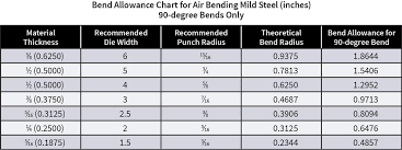 Bend Allowance Chart For Sheet Metal Minimum Versus Recommended Inside Bend Radius