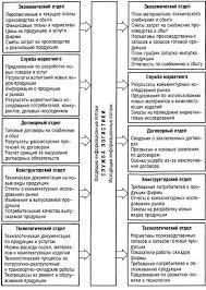 Информационный поток его виды и характеристики Рис Система входящих и исходящих ИП службы логистики