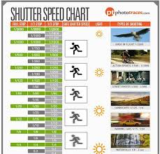 Iso Vs Shutter Speed Vs Aperture Chart