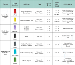 Blood Collection Tubes And Tests Chart Pin On Rn