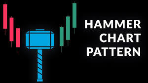 Hammer And Hanging Man Chart Patterns