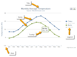 Understanding Highcharts Highcharts Com