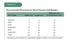 Blood Pressure Cuff Size Chart Pediatric Hypertension Diagnosis Tom Wade Md
