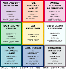Pin By Trunky Junk On Feng Shui Feng Shui Colours Feng