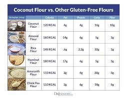 Gluten Free Flour Conversion Chart Conversion Charts Kitchen Tips