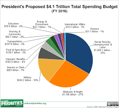 Pie Chart Of Usa S Discretionary Spending Presidents 2016 Budget In Pictures