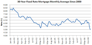 Mortgage Rates This Week Chart Chart Of The Day 30 Year Fixed Mortgage Rate Falls To