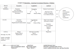 Federal Court Structure Chart 58 Complete Legislative Branch Structure Chart