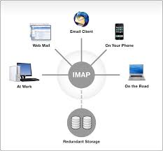 how imap works imap internet message access protocol
