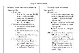 illegal immigration argumentative essay outline docoments ojazlink argumentative essay illegal immigration docoments ojazlink