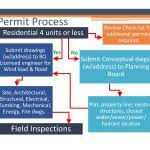 Building Permit Flow Chart Construction Inspection Process Flow Chart Quality Control