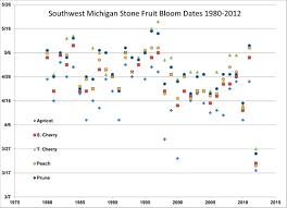 Regional Reports On Michigan Fruit U2013 June 14 2011  MSU ExtensionFruit Trees In Michigan