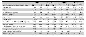 Plus Delta Organization Chart Delta Air Lines Announces December Quarter And Full Year