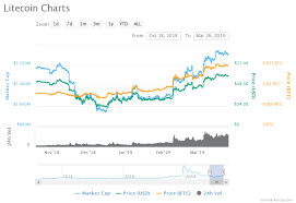Usd Bitcoin How Much Litecoin Will Rise Lord Of The War