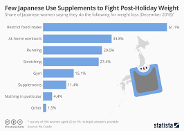 Chart Few Japanese Use Supplements To Fight Post Holiday