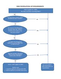 Erdc Reservation List Requirement Flow Chart Manualzz Com