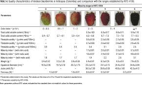 Blackberry Ripening Chart Quality Characterization Of Andean Blackberry Fruits Rubus