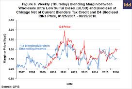 Rin Prices 2018 Chart Whats Up With Rins Prices Farmdoc Daily