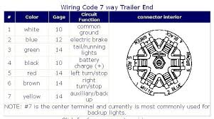 7 way rv trailer plug wiring diagram 7 image wiring diagram for rv plug the wiring diagram on 7 way rv trailer plug wiring diagram