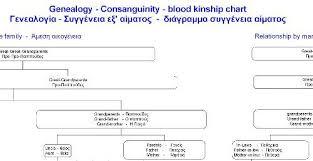 Genealogy Relationship Chart Greek Blood Kinship Research Greek Genealogy Research In